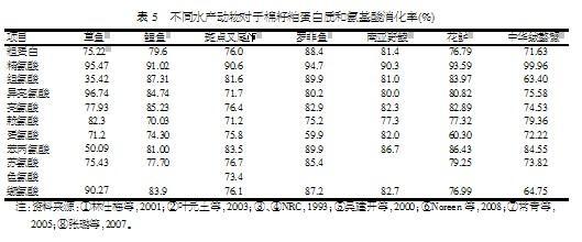 3.2 不同鱼类对于棉籽粕的使用情况 不同种类的水产动物饲料中棉籽饼粕使用量有差异,在草、鲢、鳊和鳝鱼等鱼类饲料中的用量为10%~20%,在鲤鱼饲料中可增至30%,而对于二龄青鱼可达40%(吕忠进,1993)。Fowler(1980)用34%的溶剂提取棉籽粕替代大鳞大麻哈鱼饲料中47%鱼粉(对照饲料含37%的鱼粉和10%的棉籽粕),对鱼生长无影响,棉籽粕在银大麻哈鱼饲料中添加量可高达22%。Dorsa 等(1982)发现,在饲料中添加17.