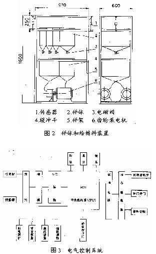 液体配料秤由机械系统和电气控制系统两大部分组成