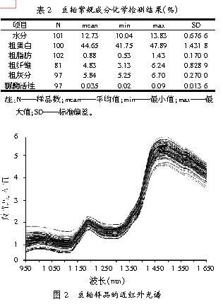 近红外光谱分析技术在豆粕质量监控中的应用研究